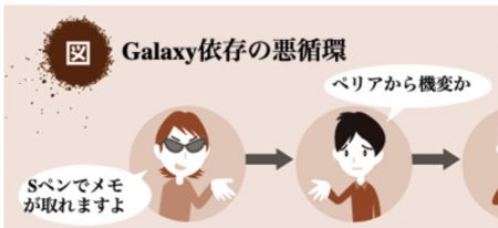 Galaxy依存の悪循環